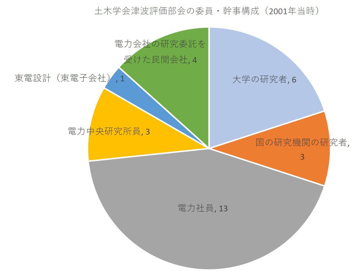 土木学会津波評価部会の委員・幹事構成