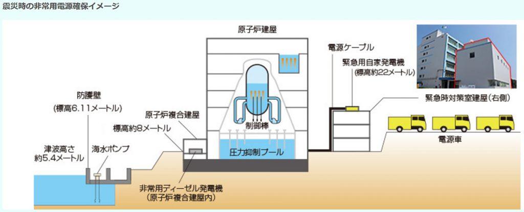 東海第二原発の津波対策(同社のホームページから)。建屋扉の水密化や、盛土など地震本部津波への対策は、掲載されていなかった。