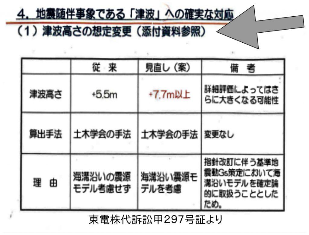 (東電株代訴訟甲297号証より)