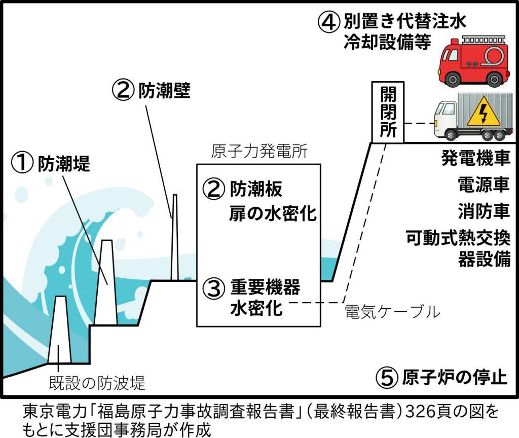 東京電力「福島原子力事故調査報告書」(最終報告書)326頁の図を もとに支援団事務局が作成