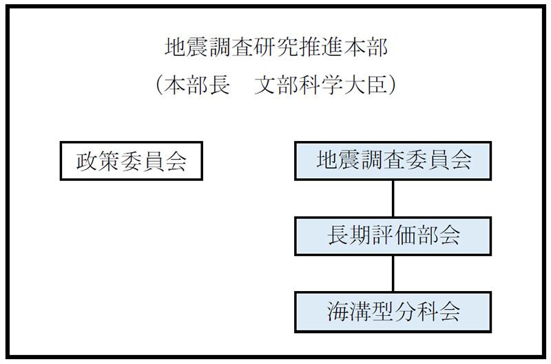 地震本部組織図