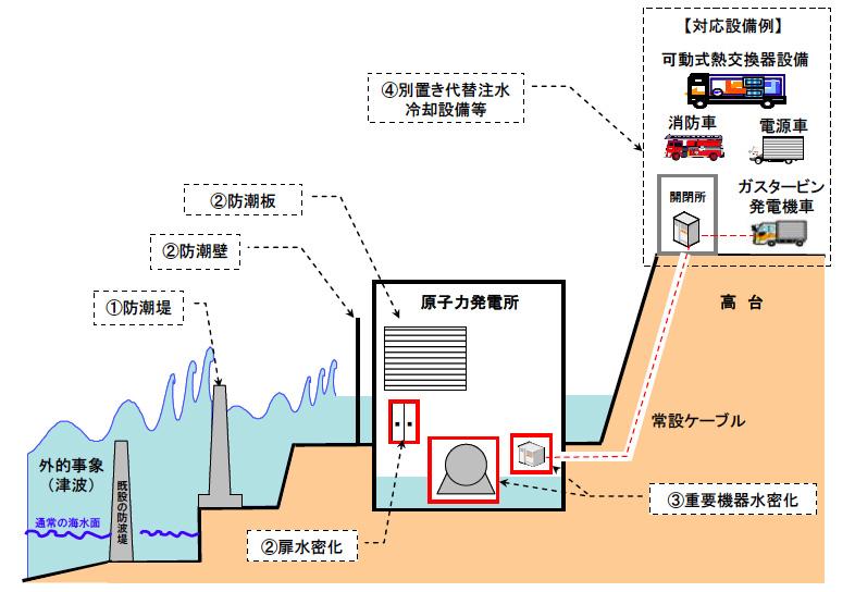多重の津波対策(東電報告書から)