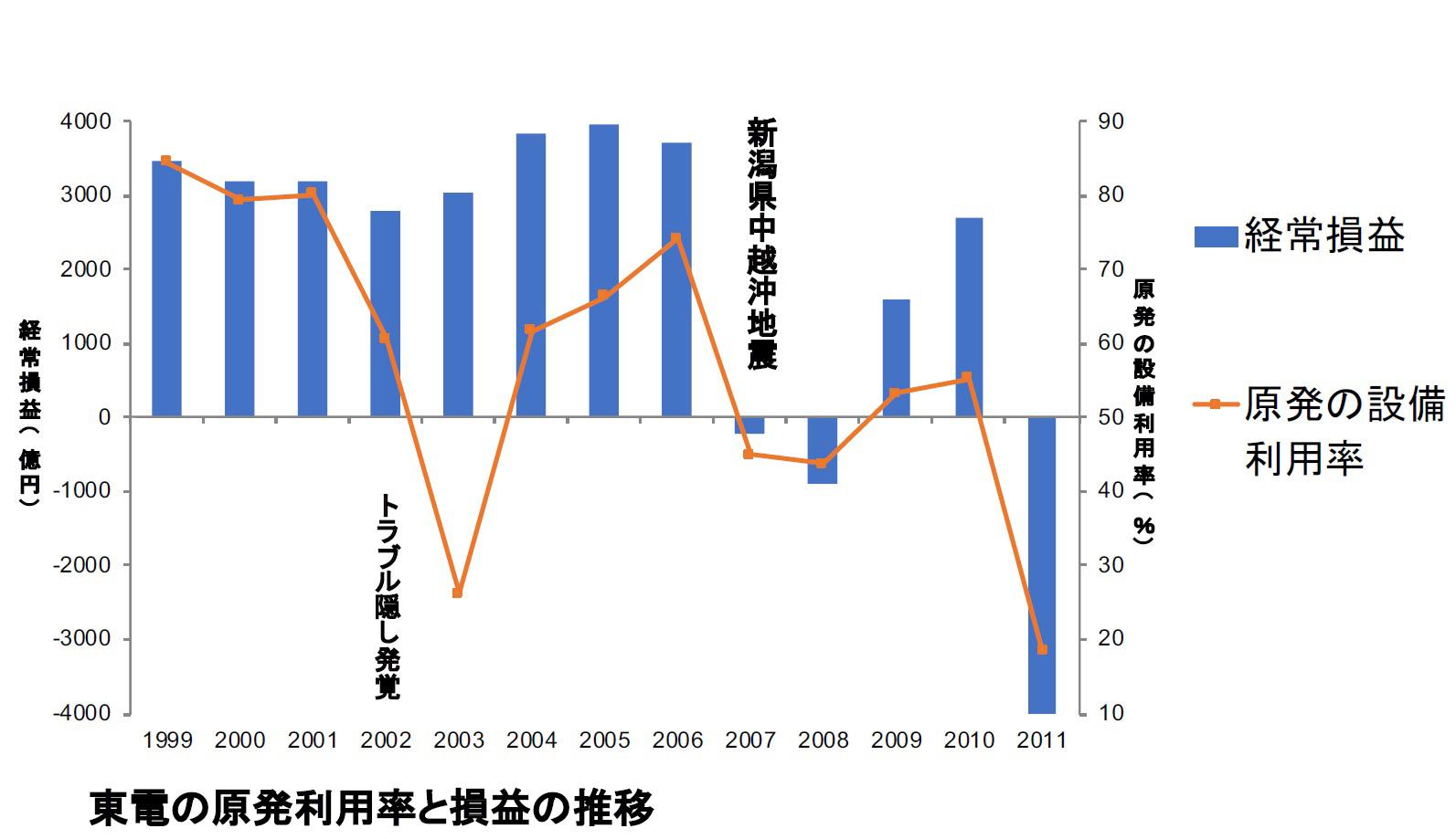 東電の原発利用率と損益の推移