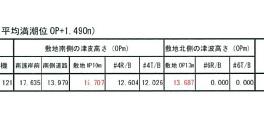 4月の会合資料。赤文字で、敷地南側の津波高さが「15.707」m、敷地北側の津波高さが「13.687」mという予測が示された