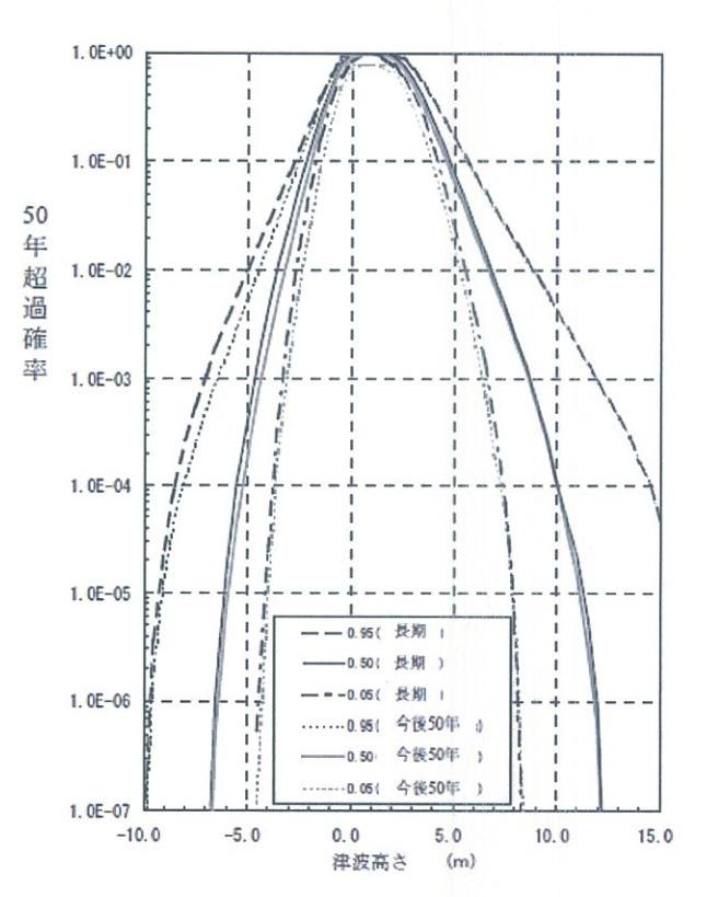 安中氏らが国際学会で2006年に発表した福島第一の確率論的津波ハザード曲線