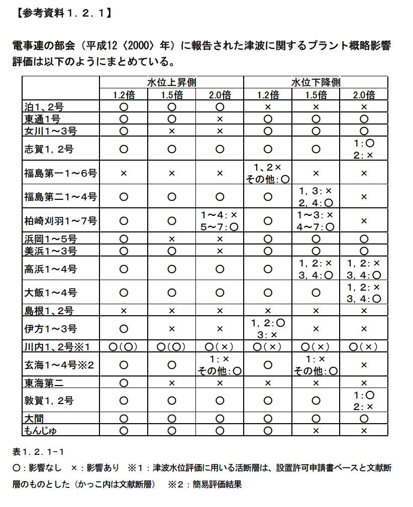 第316回電事連総合部会で示された津波影響評価。福島第一と島根がもっとも脆弱なことがわかる。(国会事故調参考資料p.41から)