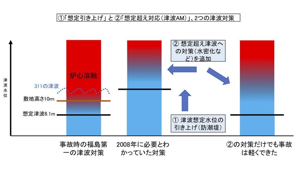 図 2つの津波対策