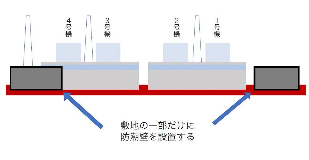 図1_敷地の一部だけに設置する防潮壁