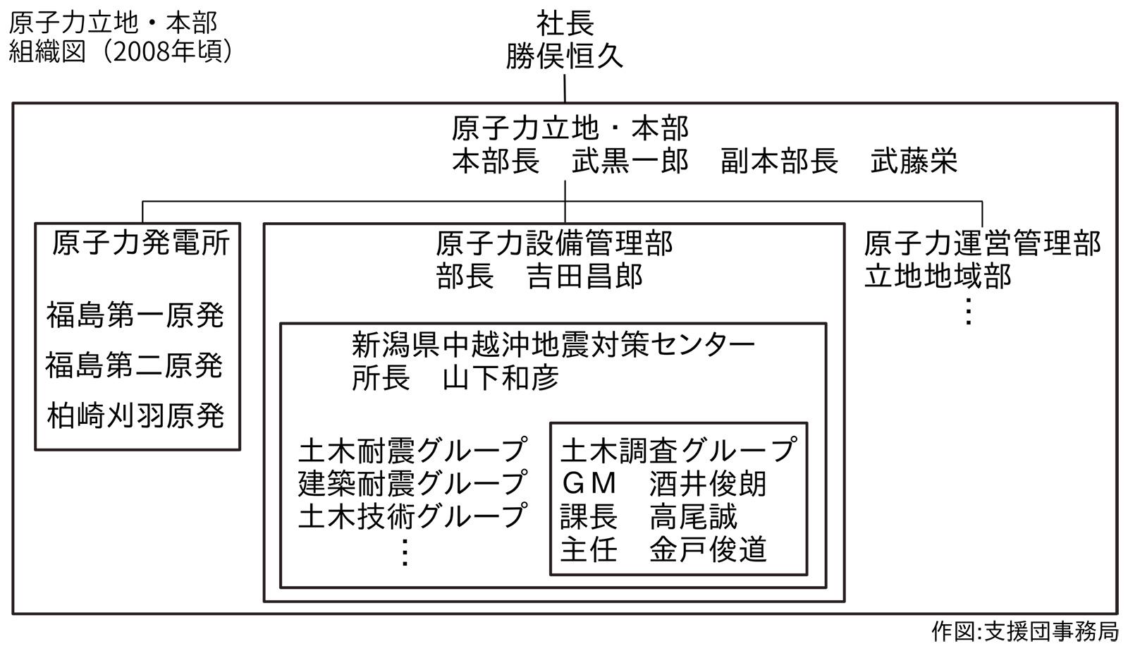 原子力立地・本部組織図(2008年頃)