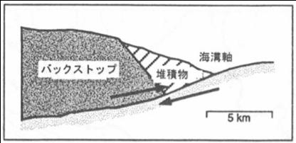 図2 模式図